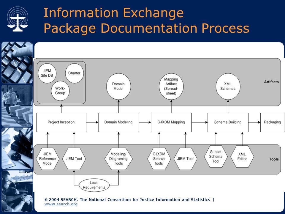 Case Studies on Information Exchange Package Documentation (IEPD) Development GJXDM Users Conference Atlanta, Georgia June 9, 2005