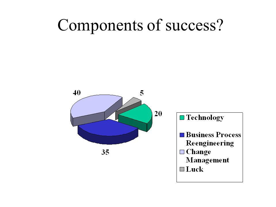 Components of success?