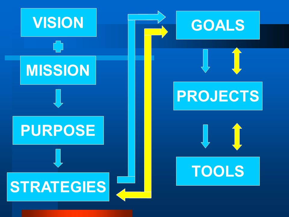 TOOLS PROJECTS GOALS PURPOSE VISION MISSION STRATEGIES