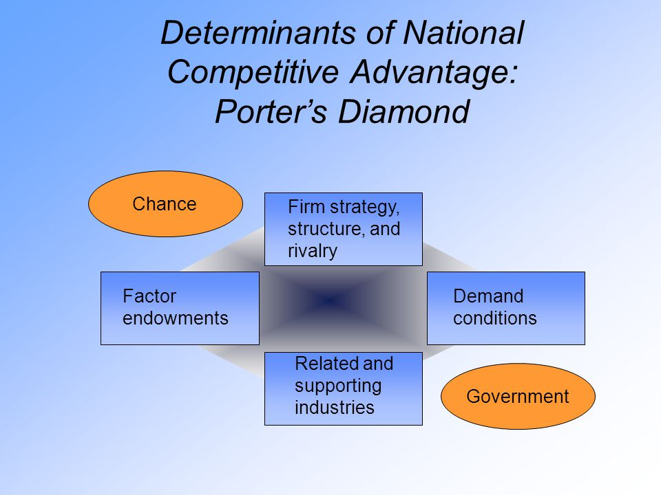 Determinants of National Competitive Advantage: Porter's Diamond Firm strategy, structure, and rivalry Demand conditions Factor endowments Related and supporting industries Chance Government