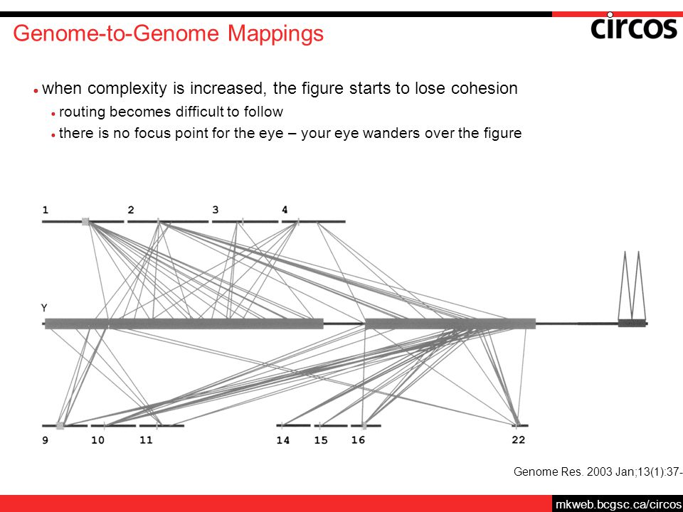 mkweb.bcgsc.ca/circos Genome-to-Genome Mappings when complexity is increased, the figure starts to lose cohesion routing becomes difficult to follow there is no focus point for the eye – your eye wanders over the figure Genome Res.