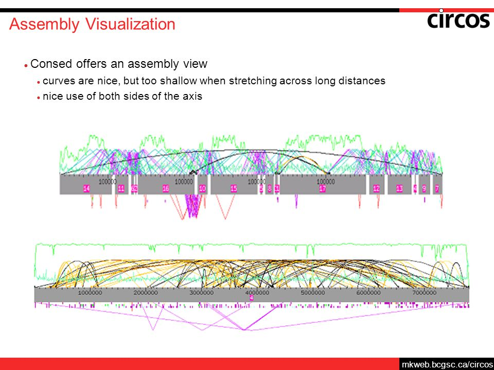 mkweb.bcgsc.ca/circos Assembly Visualization Consed offers an assembly view curves are nice, but too shallow when stretching across long distances nice use of both sides of the axis