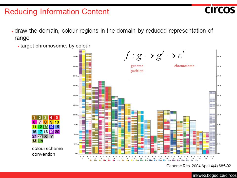 mkweb.bcgsc.ca/circos Reducing Information Content draw the domain, colour regions in the domain by reduced representation of range target chromosome, by colour Genome Res.