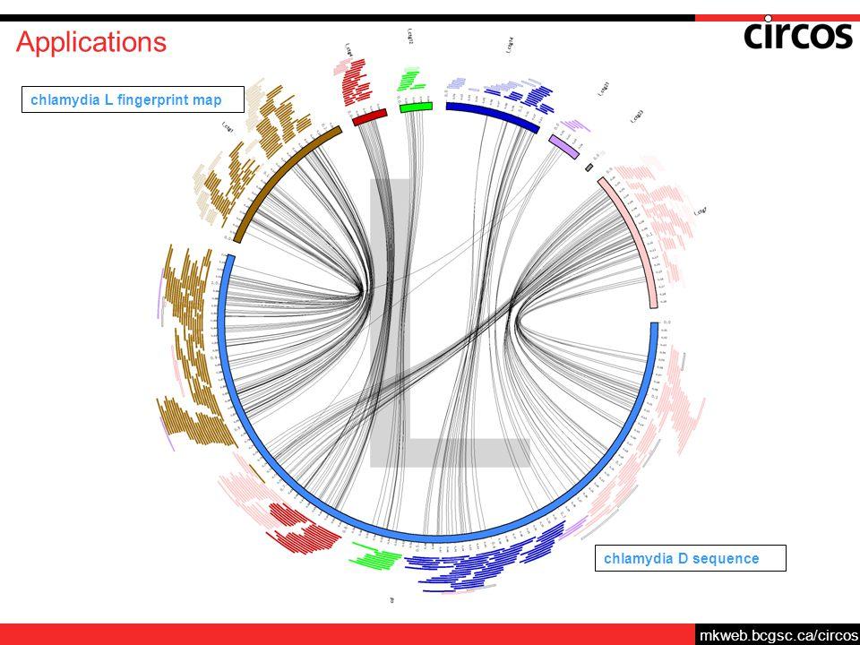 mkweb.bcgsc.ca/circos Applications chlamydia D sequence chlamydia L fingerprint map