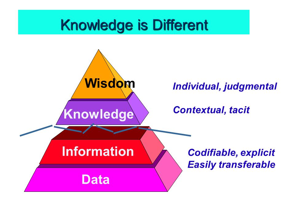 Knowledge is Different Data Information Knowledge Wisdom Codifiable, explicit Easily transferable Individual, judgmental Contextual, tacit