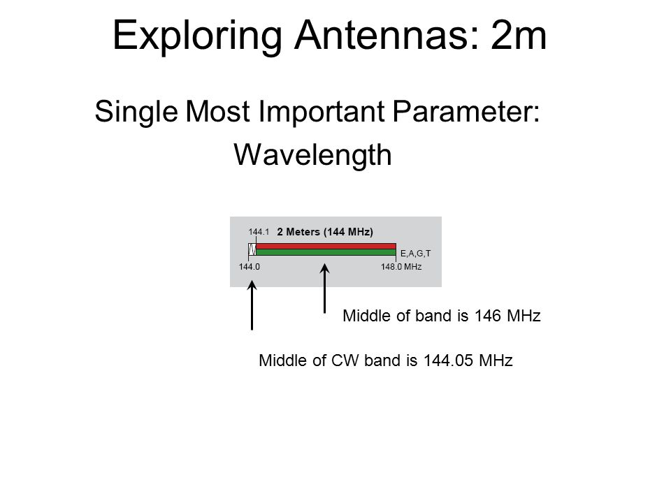 Exploring Antennas: 2m Middle of band is 146 MHz Middle of CW band is 144.05 MHz Single Most Important Parameter: Wavelength