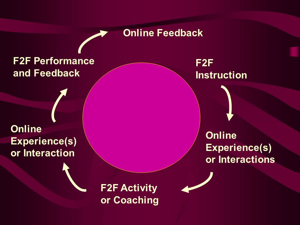 F2F Instruction Online Experience(s) or Interactions F2F Activity or Coaching Online Experience(s) or Interaction F2F Performance and Feedback Online
