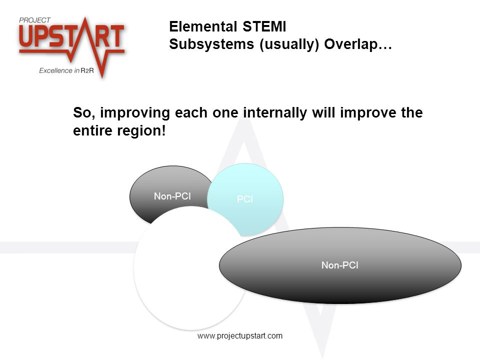 www.projectupstart.com Elemental STEMI Subsystems (usually) Overlap… So, improving each one internally will improve the entire region! Non-PCI PCI Non