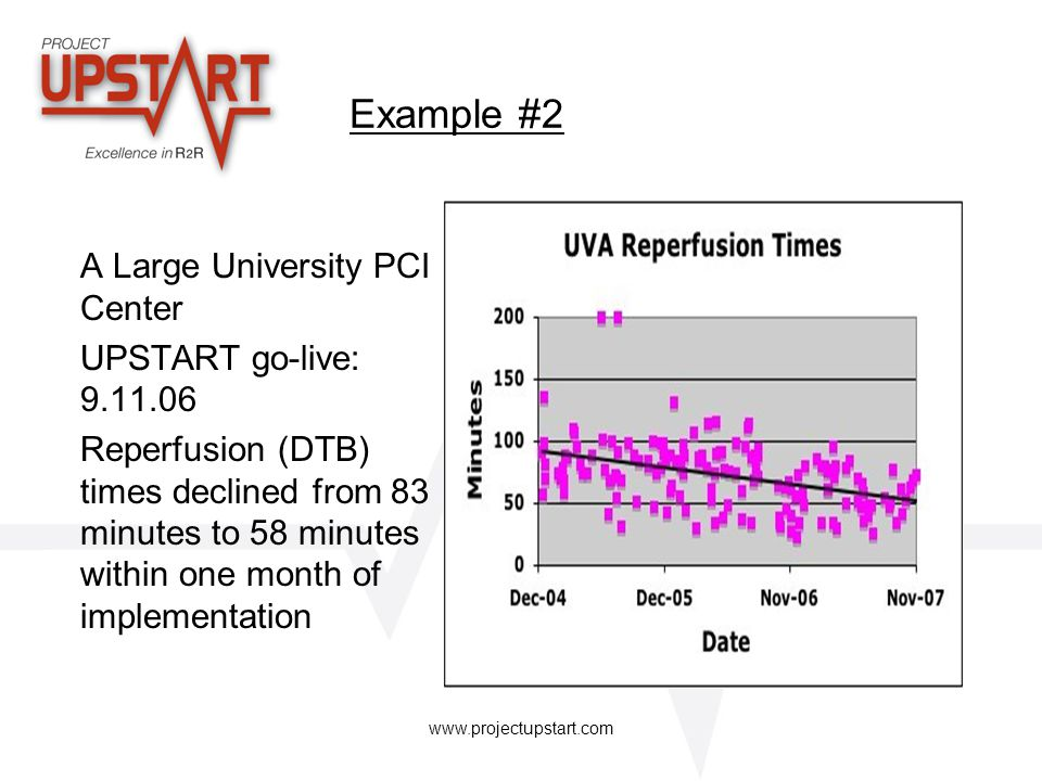 www.projectupstart.com Stemi Scribe Recording times Data collection Monitoring communication