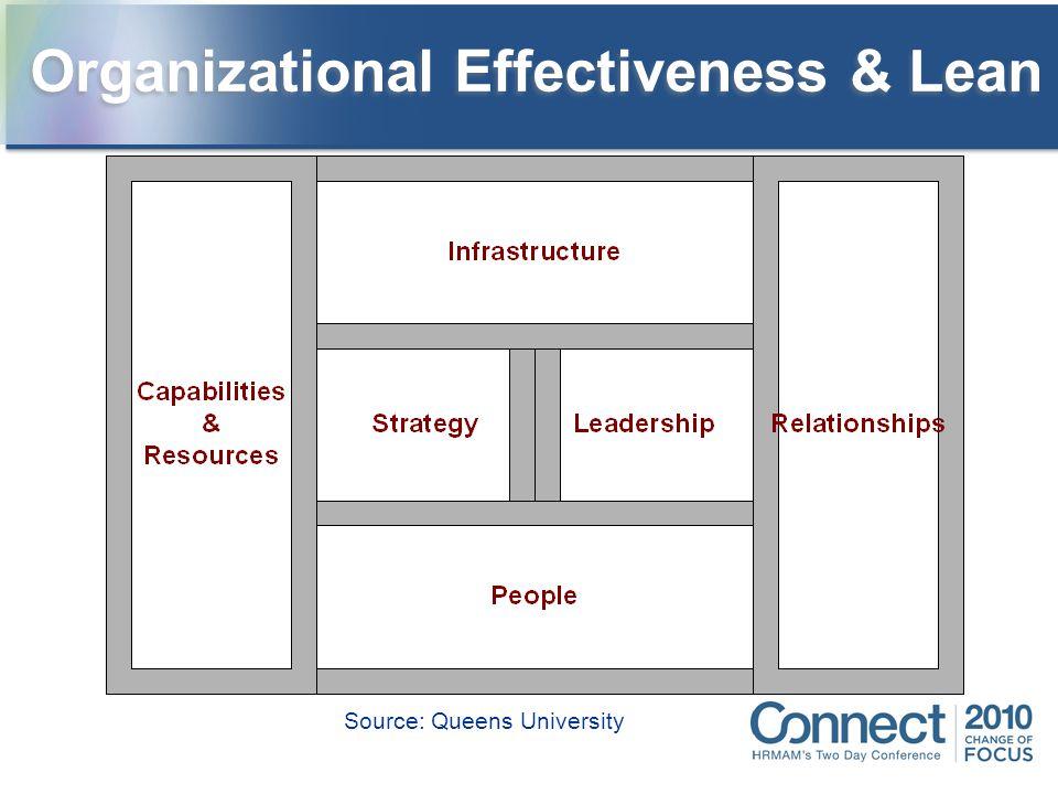 Organizational Effectiveness & Lean Source: Queens University