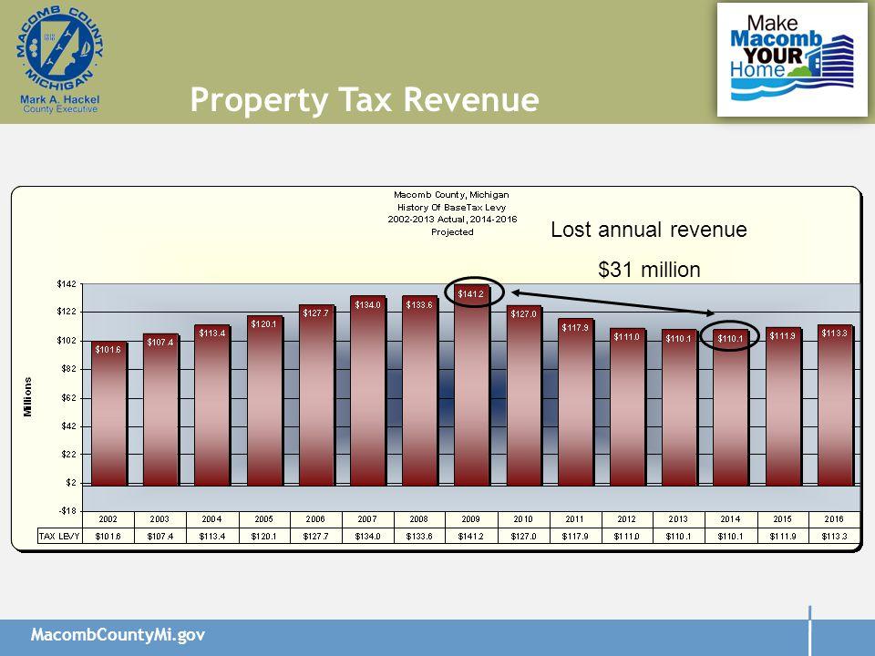 MacombCountyMi.gov Property Tax Revenue Lost annual revenue $31 million