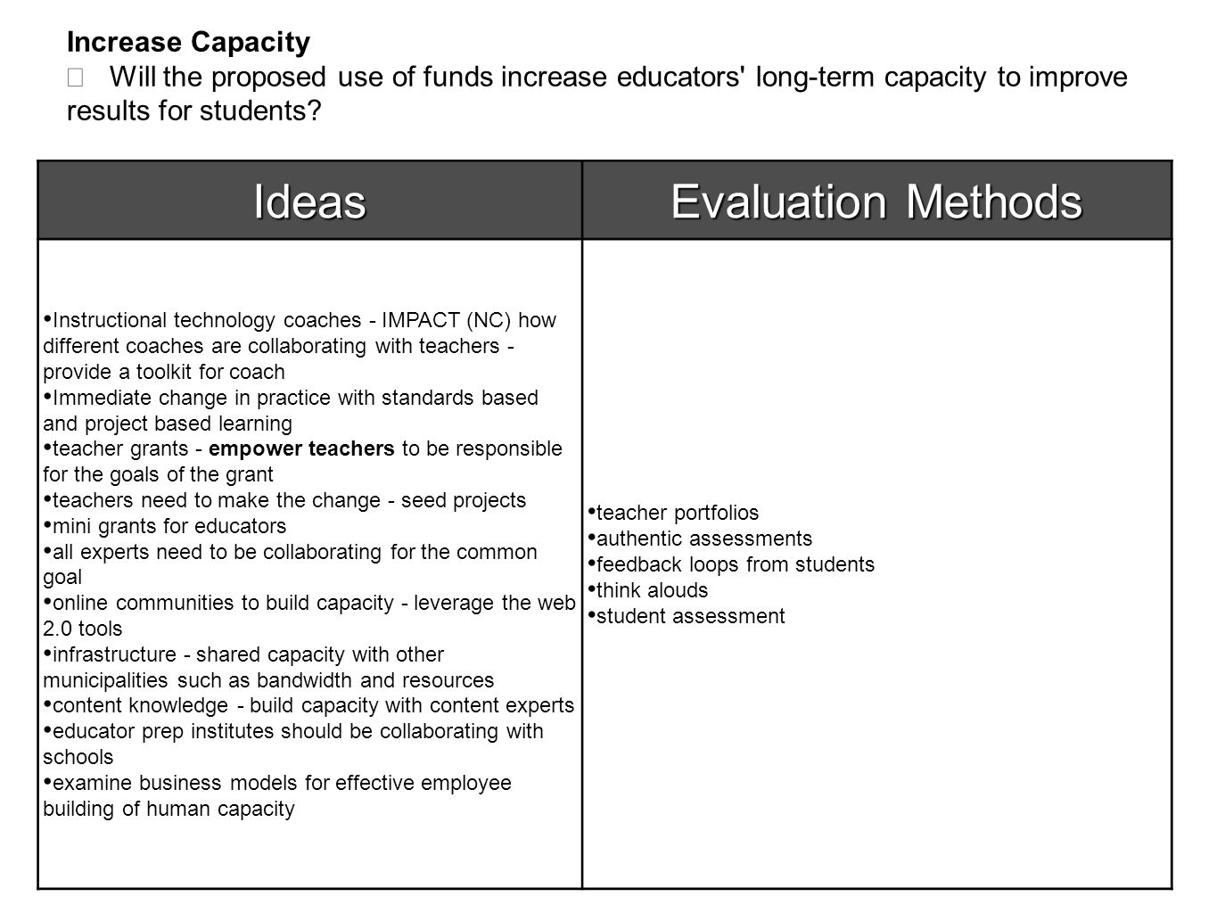 Increase Capacity  Will the proposed use of funds increase educators long-term capacity to improve results for students.