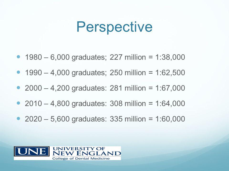 Perspective 1980 – 6,000 graduates; 227 million = 1:38,000 1990 – 4,000 graduates; 250 million = 1:62,500 2000 – 4,200 graduates: 281 million = 1:67,0