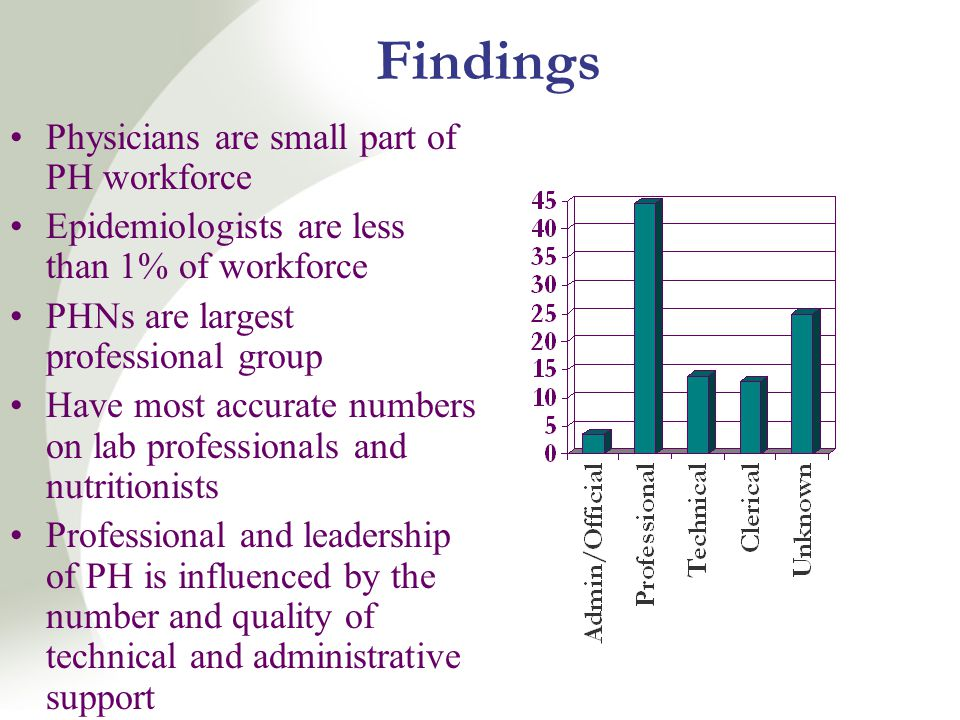 Findings Physicians are small part of PH workforce Epidemiologists are less than 1% of workforce PHNs are largest professional group Have most accurate numbers on lab professionals and nutritionists Professional and leadership of PH is influenced by the number and quality of technical and administrative support
