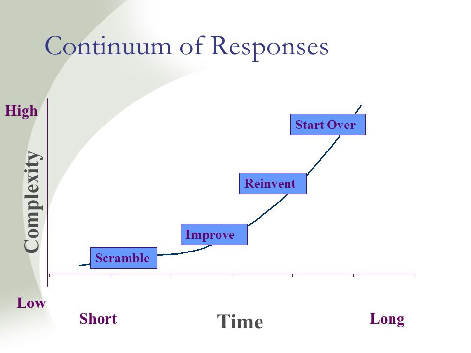 Scramble Start Over Reinvent Improve Low High ShortLong Continuum of Responses Time Complexity