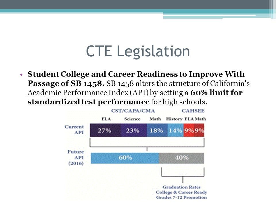 Student College and Career Readiness to Improve With Passage of SB 1458.