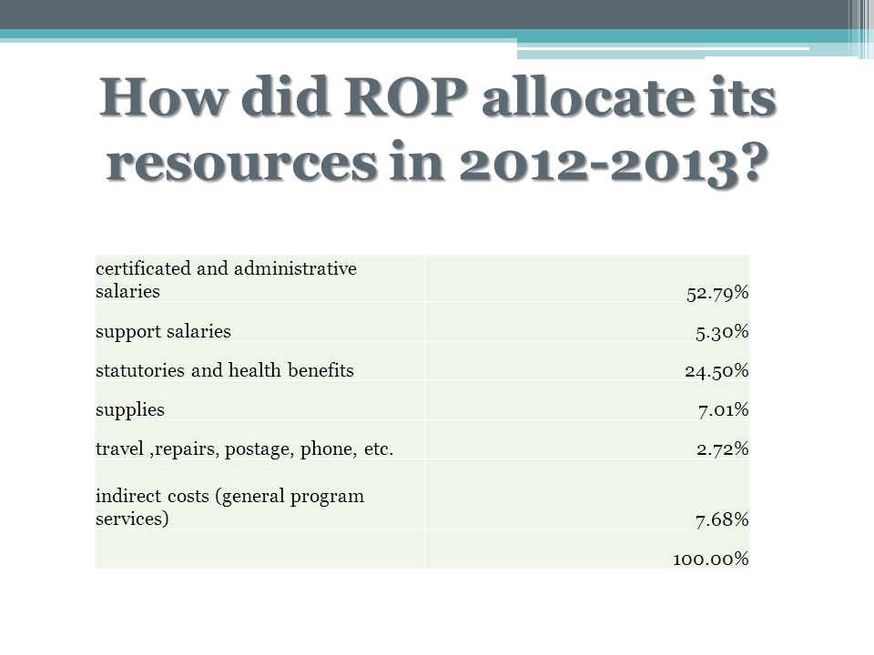 How did ROP allocate its resources in 2012-2013? certificated and administrative salaries52.79% support salaries5.30% statutories and health benefits2