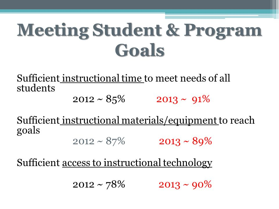 Meeting Student & Program Goals Sufficient instructional time to meet needs of all students 2012 ~ 85% 2013 ~ 91% Sufficient instructional materials/equipment to reach goals 2012 ~ 87% 2013 ~ 89% Sufficient access to instructional technology 2012 ~ 78% 2013 ~ 90%