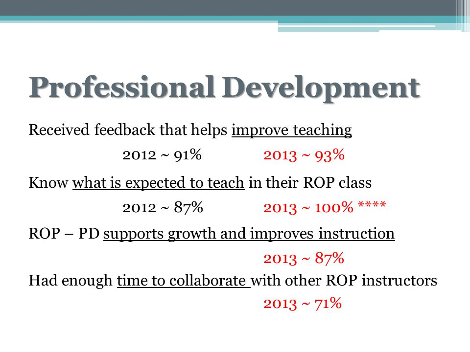 Professional Development Received feedback that helps improve teaching 2012 ~ 91% 2013 ~ 93% Know what is expected to teach in their ROP class 2012 ~