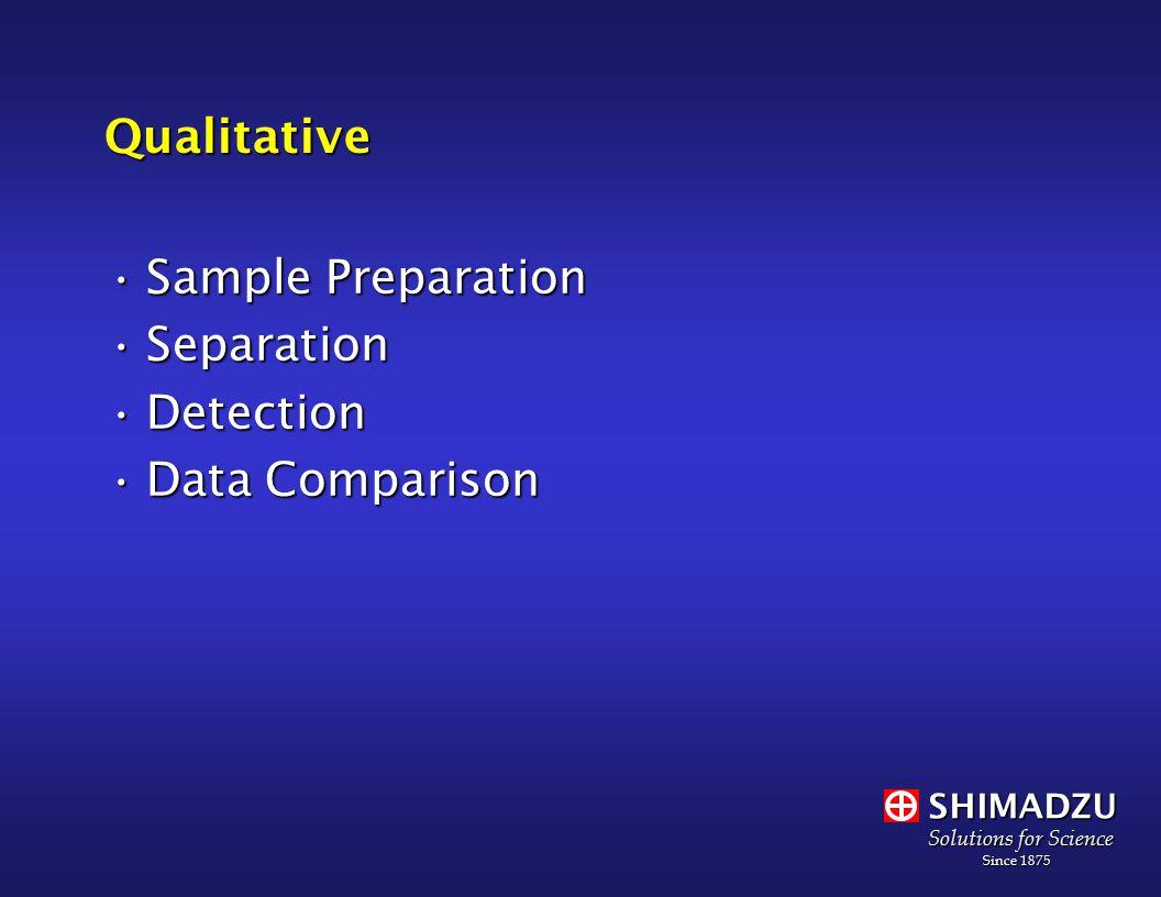 SHIMADZU Solutions for Science Since 1875 Since 1875Qualitative Sample PreparationSample Preparation SeparationSeparation DetectionDetection Data ComparisonData Comparison