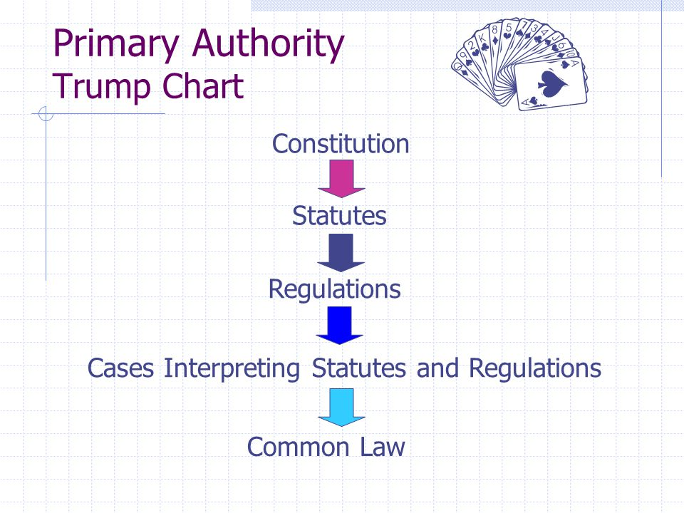 Primary Authority Trump Chart Constitution Statutes Regulations Cases Interpreting Statutes and Regulations Common Law