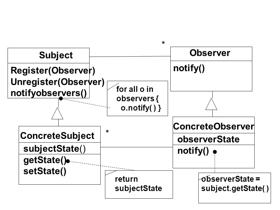 Observer ConcreteObserver notify() observerState notify() Subject ConcreteSubject Register(Observer) Unregister(Observer) notifyobservers() subjectState() getState() setState() * * observerState = subject.getState( ) return subjectState for all o in observers { o.notify( ) }