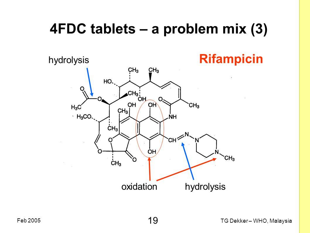 19 TG Dekker – WHO, Malaysia Feb 2005 4FDC tablets – a problem mix (3) hydrolysis Rifampicin oxidation hydrolysis