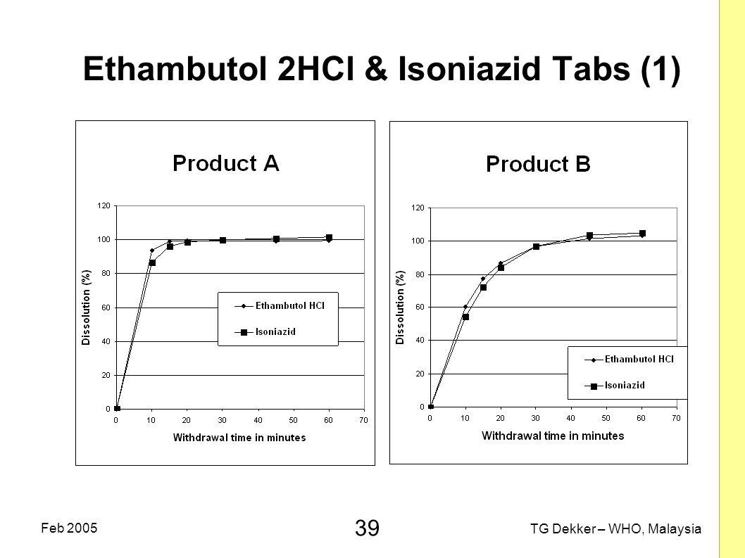 39 TG Dekker – WHO, Malaysia Feb 2005 Ethambutol 2HCl & Isoniazid Tabs (1)