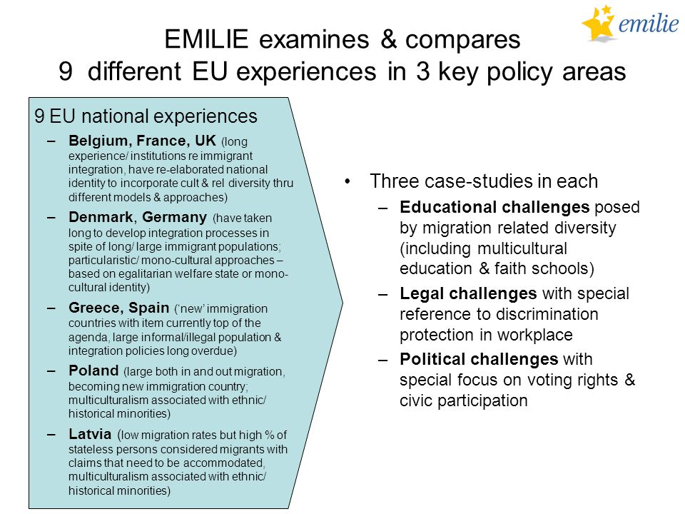 EMILIE examines & compares 9 different EU experiences in 3 key policy areas Three case-studies in each –Educational challenges posed by migration related diversity (including multicultural education & faith schools) –Legal challenges with special reference to discrimination protection in workplace –Political challenges with special focus on voting rights & civic participation 9 EU national experiences –Belgium, France, UK (long experience/ institutions re immigrant integration, have re-elaborated national identity to incorporate cult & rel diversity thru different models & approaches) –Denmark, Germany (have taken long to develop integration processes in spite of long/ large immigrant populations; particularistic/ mono-cultural approaches – based on egalitarian welfare state or mono- cultural identity) –Greece, Spain ('new' immigration countries with item currently top of the agenda, large informal/illegal population & integration policies long overdue) –Poland (large both in and out migration, becoming new immigration country; multiculturalism associated with ethnic/ historical minorities) –Latvia ( low migration rates but high % of stateless persons considered migrants with claims that need to be accommodated, multiculturalism associated with ethnic/ historical minorities)