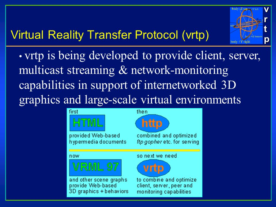 vrtpvrtpvrtpvrtp vrtp is being developed to provide client, server, multicast streaming & network-monitoring capabilities in support of internetworked 3D graphics and large-scale virtual environments Virtual Reality Transfer Protocol (vrtp)