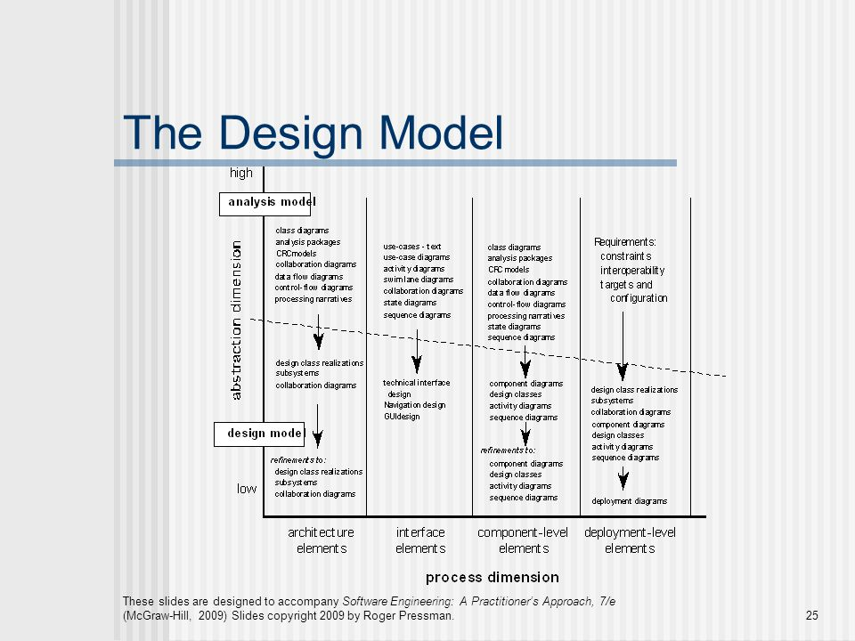 These slides are designed to accompany Software Engineering: A Practitioner's Approach, 7/e (McGraw-Hill, 2009) Slides copyright 2009 by Roger Pressman.25 The Design Model