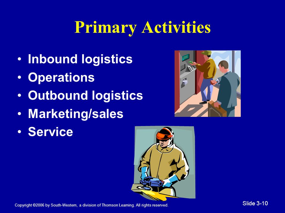 Copyright ©2006 by South-Western, a division of Thomson Learning. All rights reserved. Slide 3-10 Primary Activities Inbound logistics Operations Outb