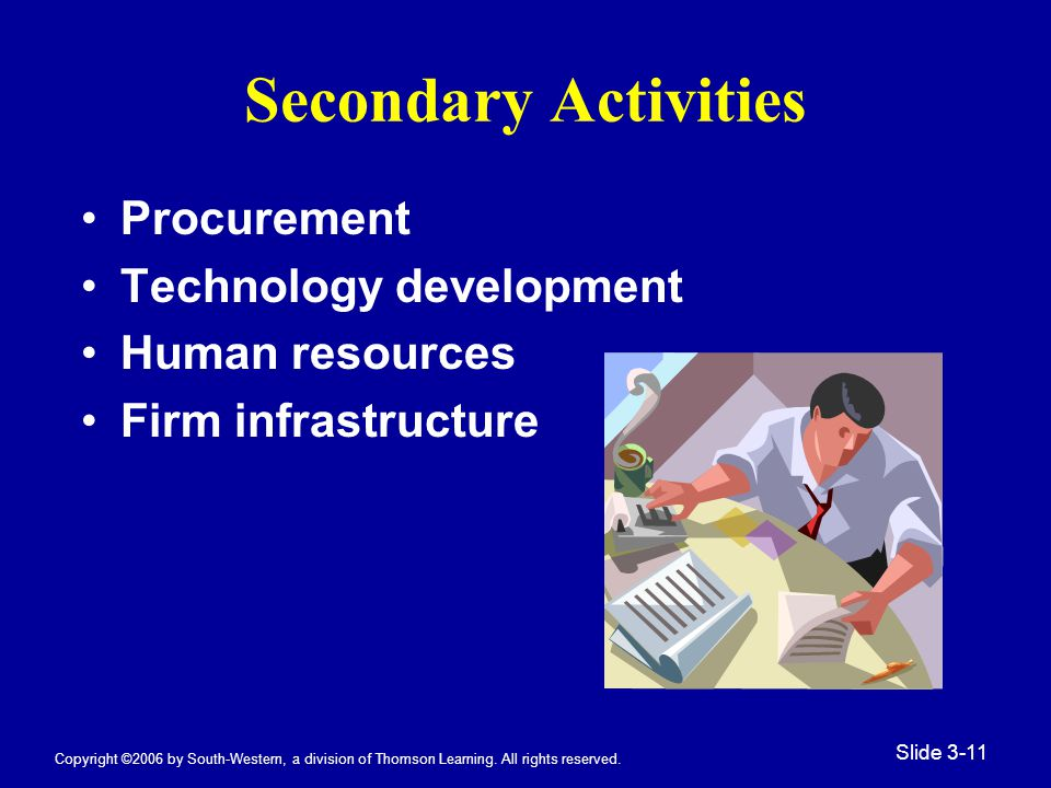 Copyright ©2006 by South-Western, a division of Thomson Learning. All rights reserved. Slide 3-11 Secondary Activities Procurement Technology developm
