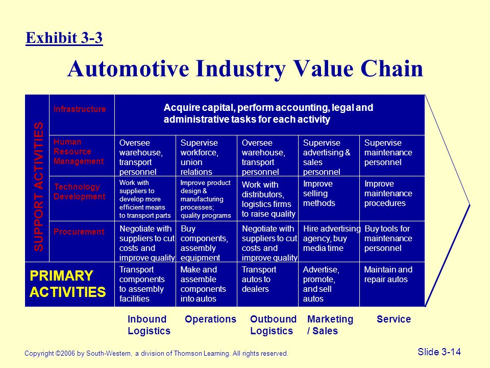 Copyright ©2006 by South-Western, a division of Thomson Learning. All rights reserved. Slide 3-14 Automotive Industry Value Chain Copyright ©2006 by S