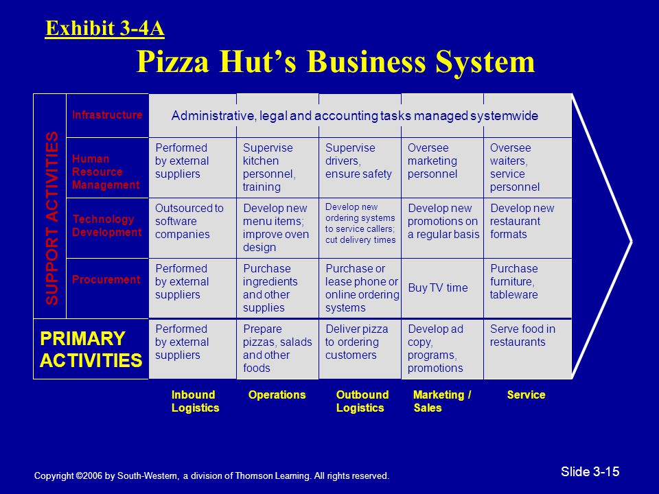 Copyright ©2006 by South-Western, a division of Thomson Learning. All rights reserved. Slide 3-15 Exhibit 3-4A Pizza Hut's Business System Inbound Log
