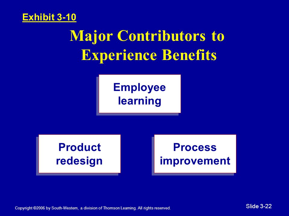 Copyright ©2006 by South-Western, a division of Thomson Learning. All rights reserved. Slide 3-22 Major Contributors to Experience Benefits Employee l