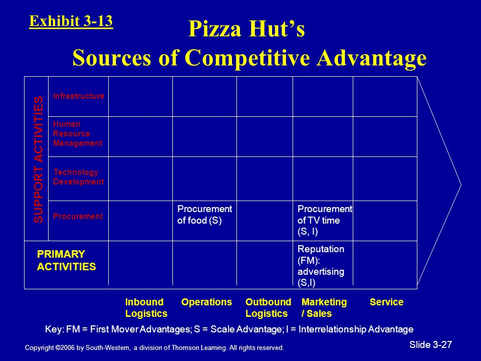 Copyright ©2006 by South-Western, a division of Thomson Learning. All rights reserved. Slide 3-27 Pizza Hut's Sources of Competitive Advantage Infrast