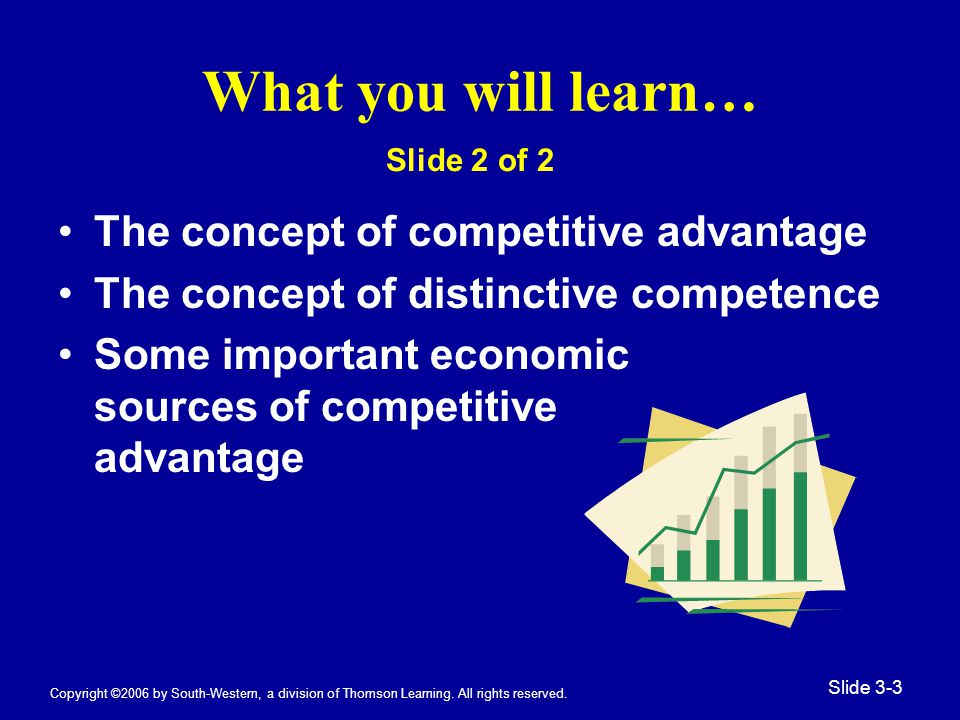 Copyright ©2006 by South-Western, a division of Thomson Learning. All rights reserved. Slide 3-3 What you will learn… The concept of competitive advan
