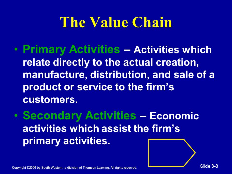 Copyright ©2006 by South-Western, a division of Thomson Learning. All rights reserved. Slide 3-8 The Value Chain Primary Activities – Activities which