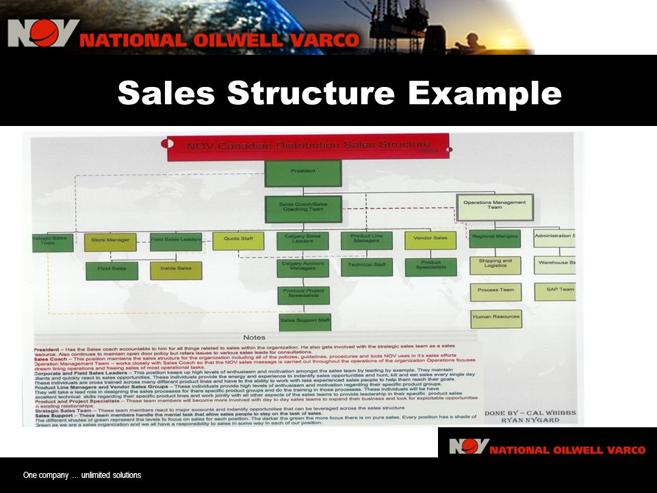 One company … unlimited solutions Sales Structure Example