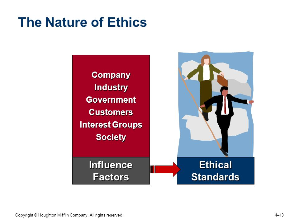 Copyright © Houghton Mifflin Company. All rights reserved. 4–13 The Nature of Ethics Ethical Standards CompanyIndustryGovernmentCustomers Interest Gro