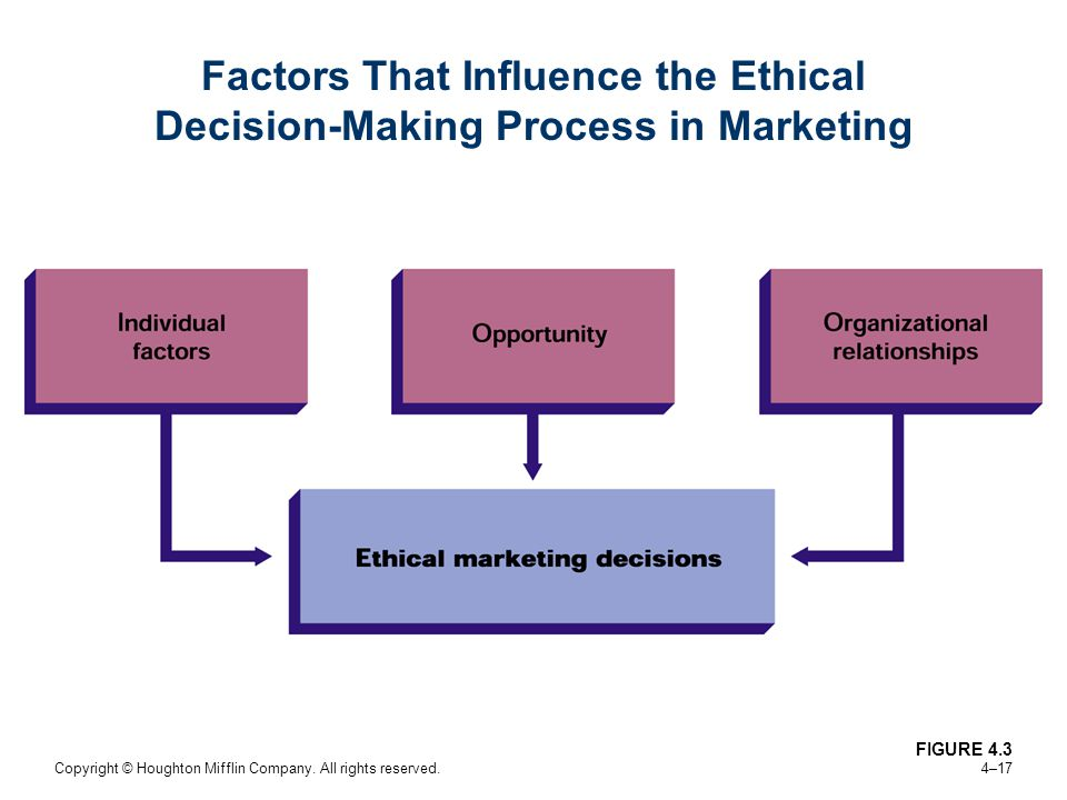 Copyright © Houghton Mifflin Company. All rights reserved. 4–17 Factors That Influence the Ethical Decision-Making Process in Marketing FIGURE 4.3