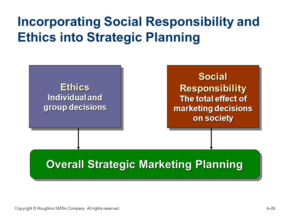 Copyright © Houghton Mifflin Company. All rights reserved. 4–26 Incorporating Social Responsibility and Ethics into Strategic Planning Overall Strateg