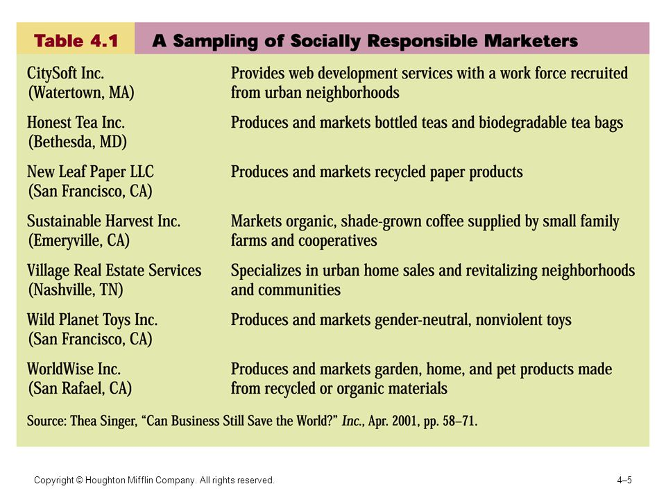 4–64–6 The Pyramid of Corporate Social Responsibility FIGURE 4.1 Source: Archie B.