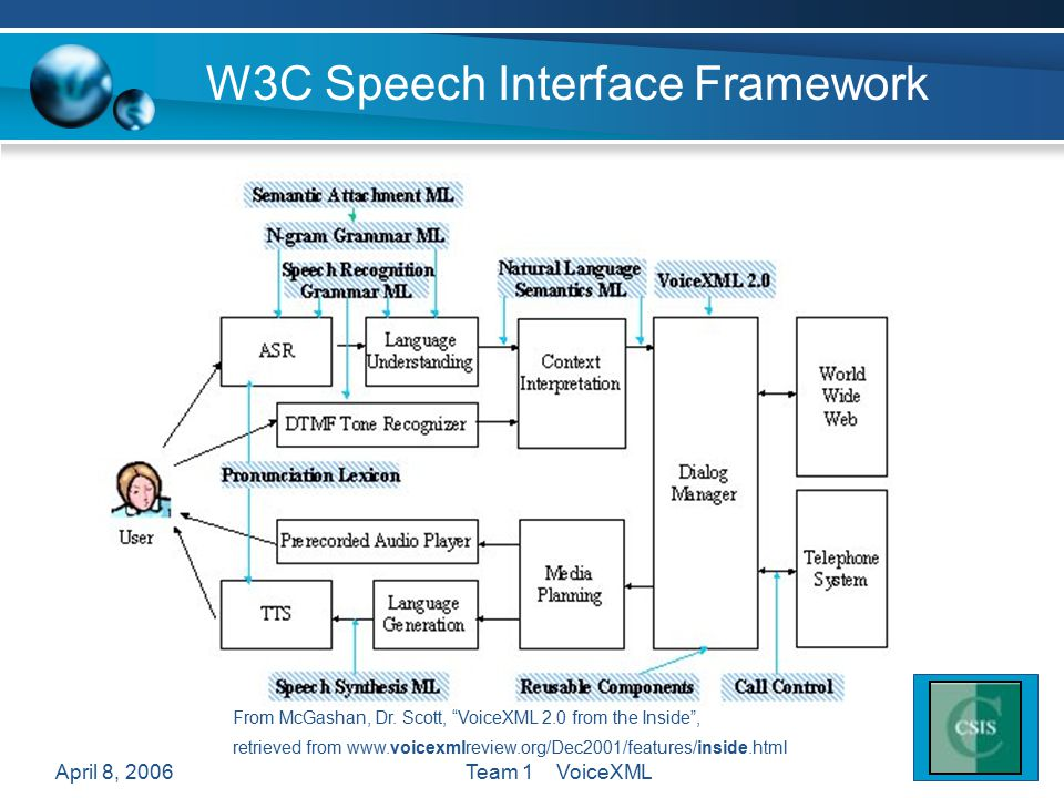 April 8, 2006Team 1 VoiceXML W3C Speech Interface Framework From McGashan, Dr.