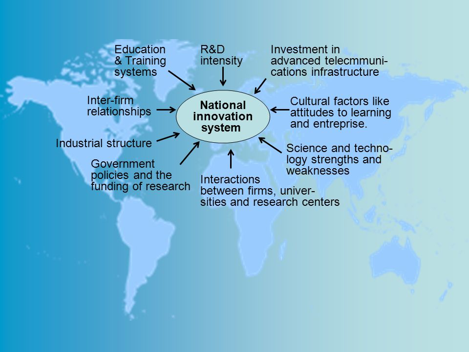 National innovation system Education & Training systems R&D intensity Investment in advanced telecmmuni- cations infrastructure Inter-firm relationshi