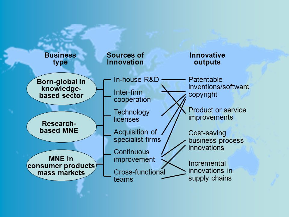 In-house R&D Inter-firm cooperation Technology licenses Acquisition of specialist firms Continuous improvement Cross-functional teams Patentable inven