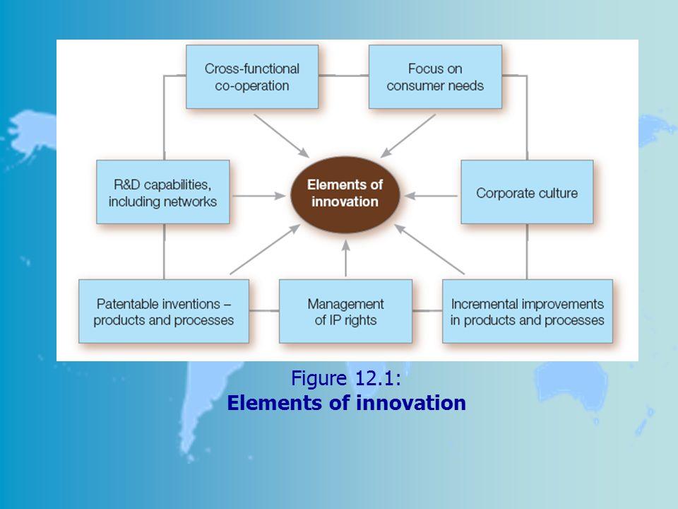 Figure 12.1: Elements of innovation