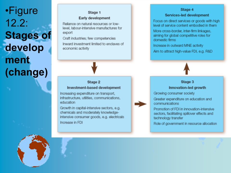 Figure 12.2: Stages of develop ment (change)