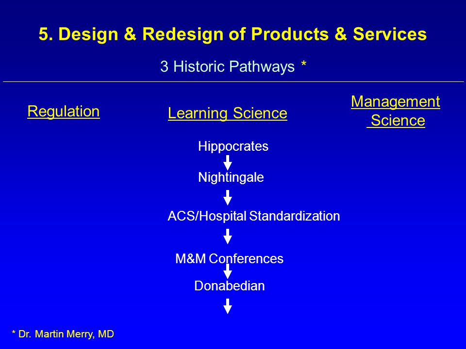 3 Historic Pathways * Regulation Learning Science Management Science Hippocrates Nightingale ACS/Hospital Standardization M&M Conferences Donabedian * Dr.